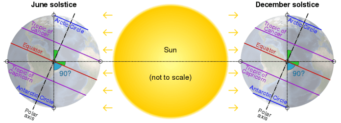 1000px-Axial_tilt_vs_tropical_and_polar_circles.svg