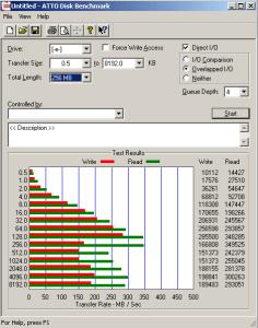 RAID 10 Drive Performance for the Xeon-based Server