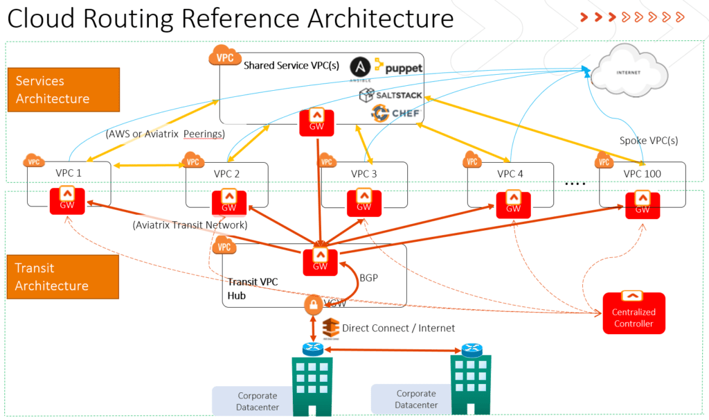CFD4 - Cloud Routing Reference Architecture