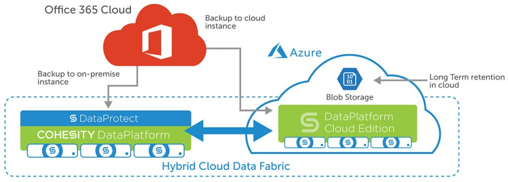 Coheisty-DataProtect-Office365-Diagram-1