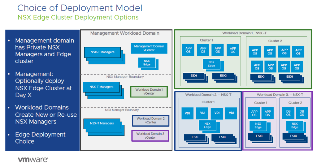 Choice of Deployment Model