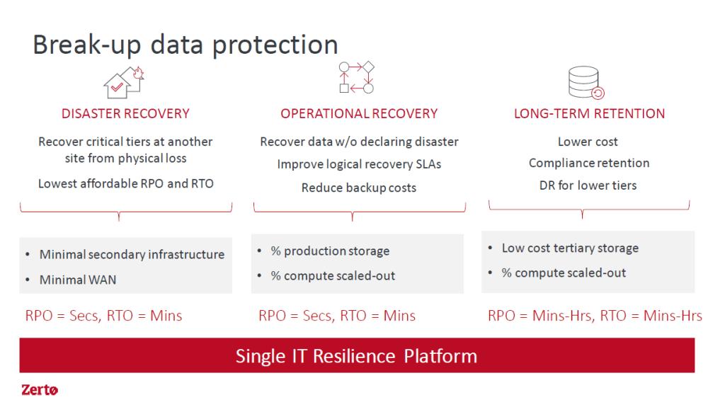Zerto IT Resilience Platform