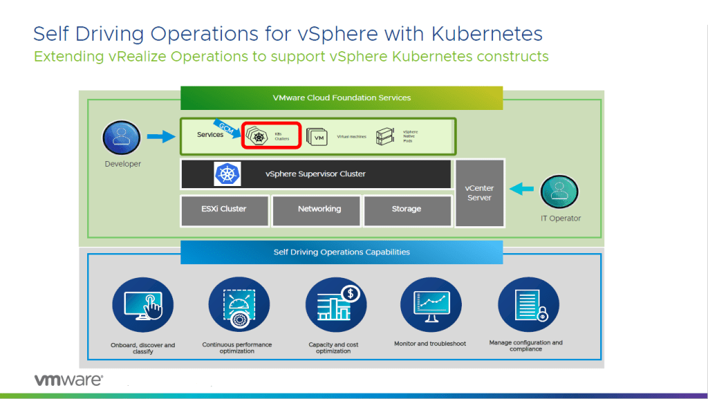 vRealize Operations supports Kubernetes constructs
