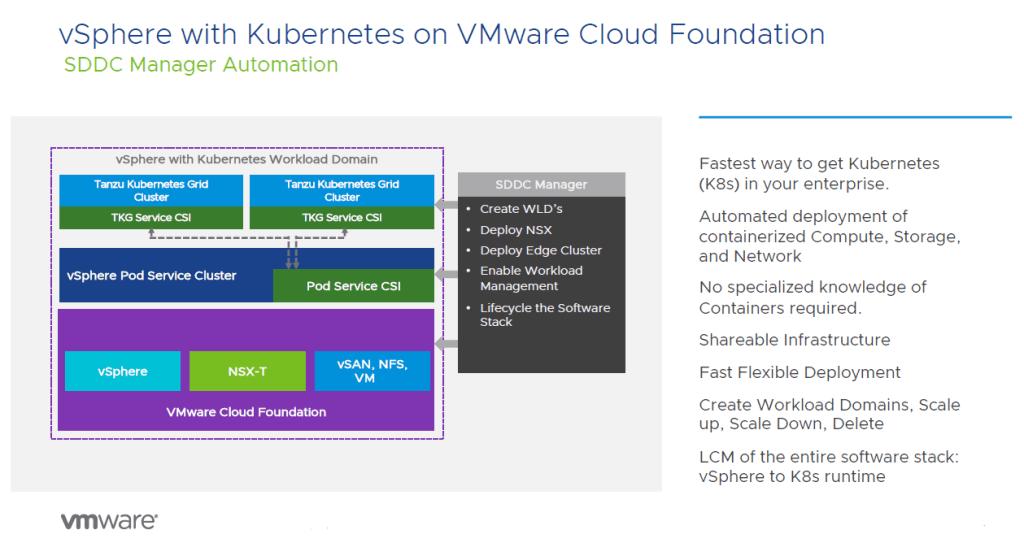 vSphere with Kubernetes on VCF