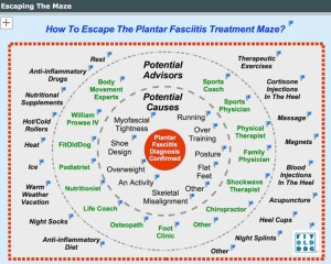 fitolddog's plantar fasciitis map