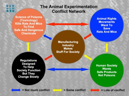 FitOldDog's Animal Experimentation Conflict Network With Logo