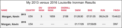 2016 Louisville Ironman with FitOldDog