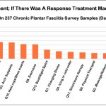 Plantar Fasciitis Treatment Risks; FitOldDog versus Podiatrist!
