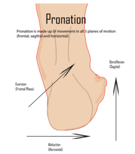 pronating on purpose