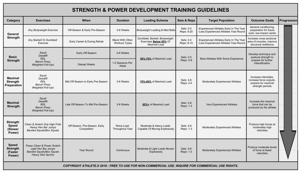 Strength Power Training Guidelines For Sprinters