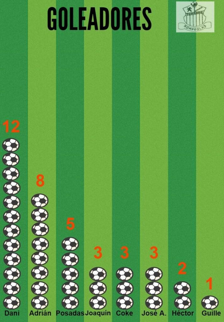 Tabla de goleadores tras las jornada 19