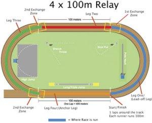 4x100mRelay | Athletics Illustrated