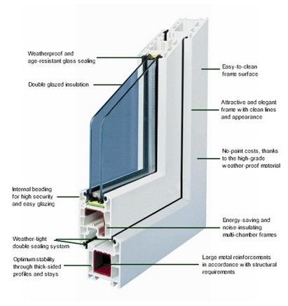 Double Glazed Units Athlone Windows Call 09064 98494