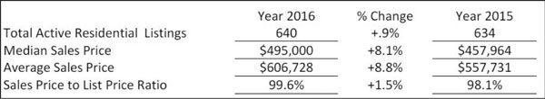 Vital-Statistics-First-Quarter-2016