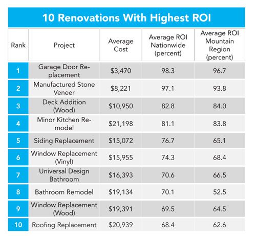 Exterior Renovations ROI