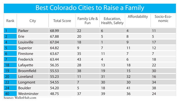 Best Colorado Cities to Raise a Family 2019