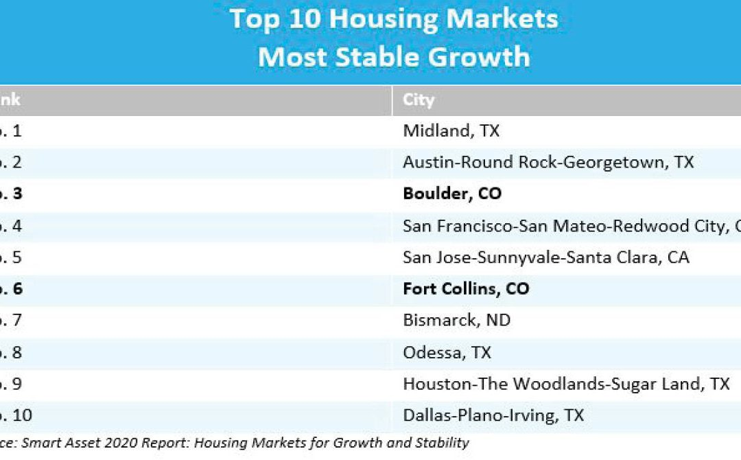 Boulder and Fort Collins Among Top Most Stable Housing Markets