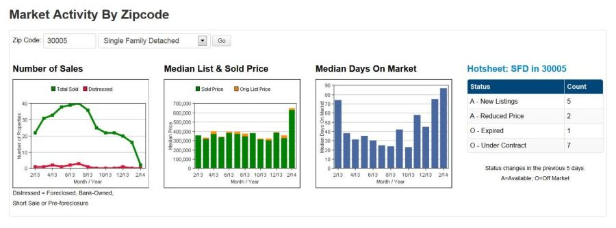 Alpharetta GA 30005 Real Estate Market
