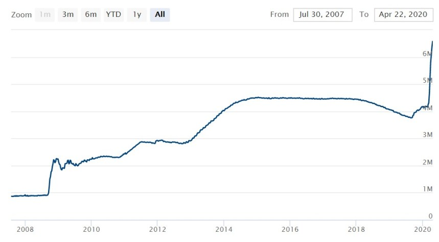 At Home in Puerto Rico - graph of Federal Reserve Balance sheet