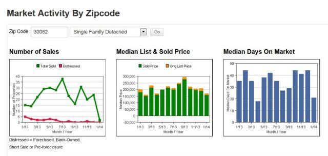Smyrna 30082 Real Estate Market Graph Jan 2014