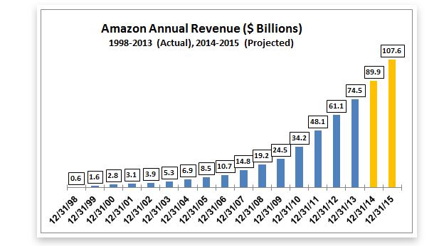amazon sales projection