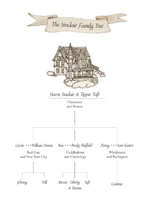 sinclair-family-tree