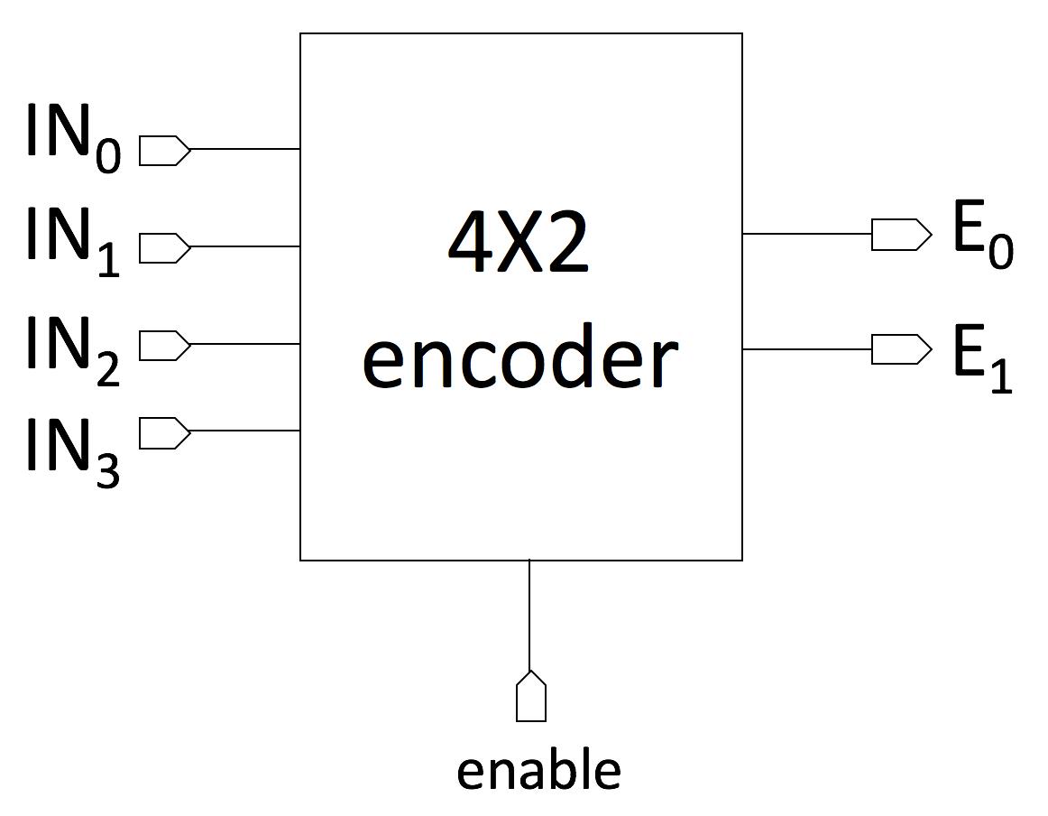 hight resolution of encoder