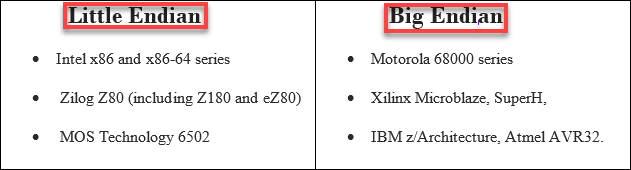 Difference Between C And Embedded C Pdf