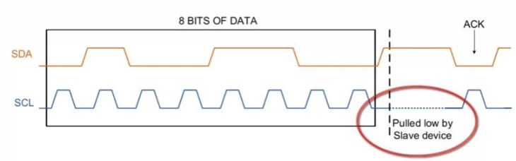 I2C Protocol,bus and Interface: A Brief Introduction