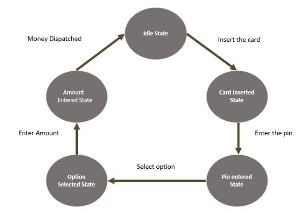 state machine in c