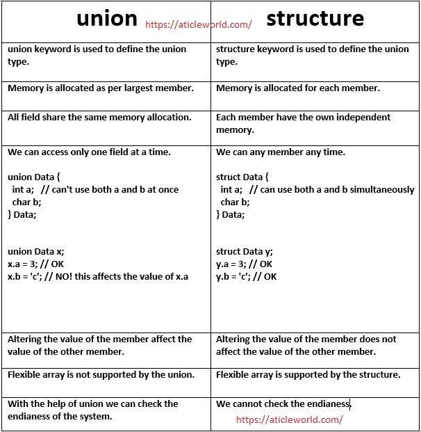 difference between union and structure