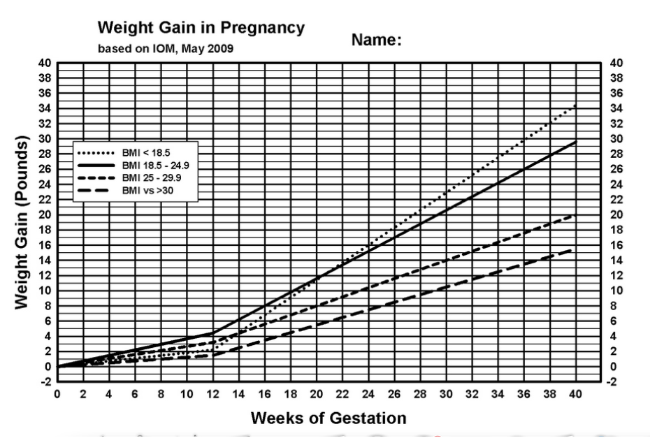 Screen shot at pmg also five little known facts about pregnancy weight gain  expecting science rh expectingscience