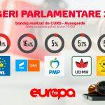 Alegeri parlamentare: Rezultate exit-poll, pe baza sondajelor realizate până la ora 21 – Update