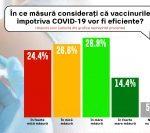 Barometrul Europa FM: Jumătate dintre români se declară sceptici în privința vaccinului anti-Covid