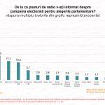 Sondaj IMAS: Europa FM, prima sursă de informare radio în campania electorală