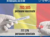 Numărul persoanelor vaccinate a depășit astăzi numărul celor infectate cu virusul SARS-CoV-2