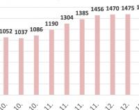 Premierul Cîțu cere să fie suplimentat numărul paturilor din secțiile ATI la 1.600