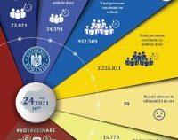 Peste 57.000 de români s-au vaccinat în ultimele 24 de ore