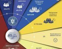 Peste 70.000 de persoane vaccinate în ultimele 24 de ore