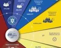 S-a depășit pragul de 4 milioane de români vaccinați cu ambele doze. 50.000 de persoane, vaccinate în ultimele 24 de ore