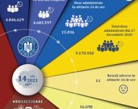 Peste 15.000 de români au fost vaccinați în ultimele 24 de ore