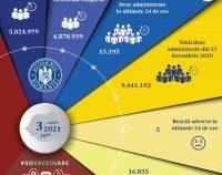 Peste 15.000 de români s-au vaccinat în ultimele 24 de ore