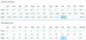 Blog Stats - Marshall Atkinson