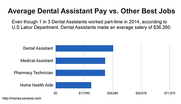 How much does a dental assistant make  Georgia School of