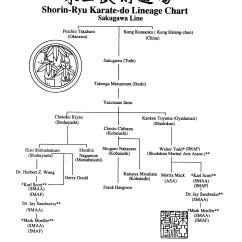Martial Arts Diagram Single Phase Start Stop Switch Wiring Karate Do Systems Okinawan Atlanta Women S