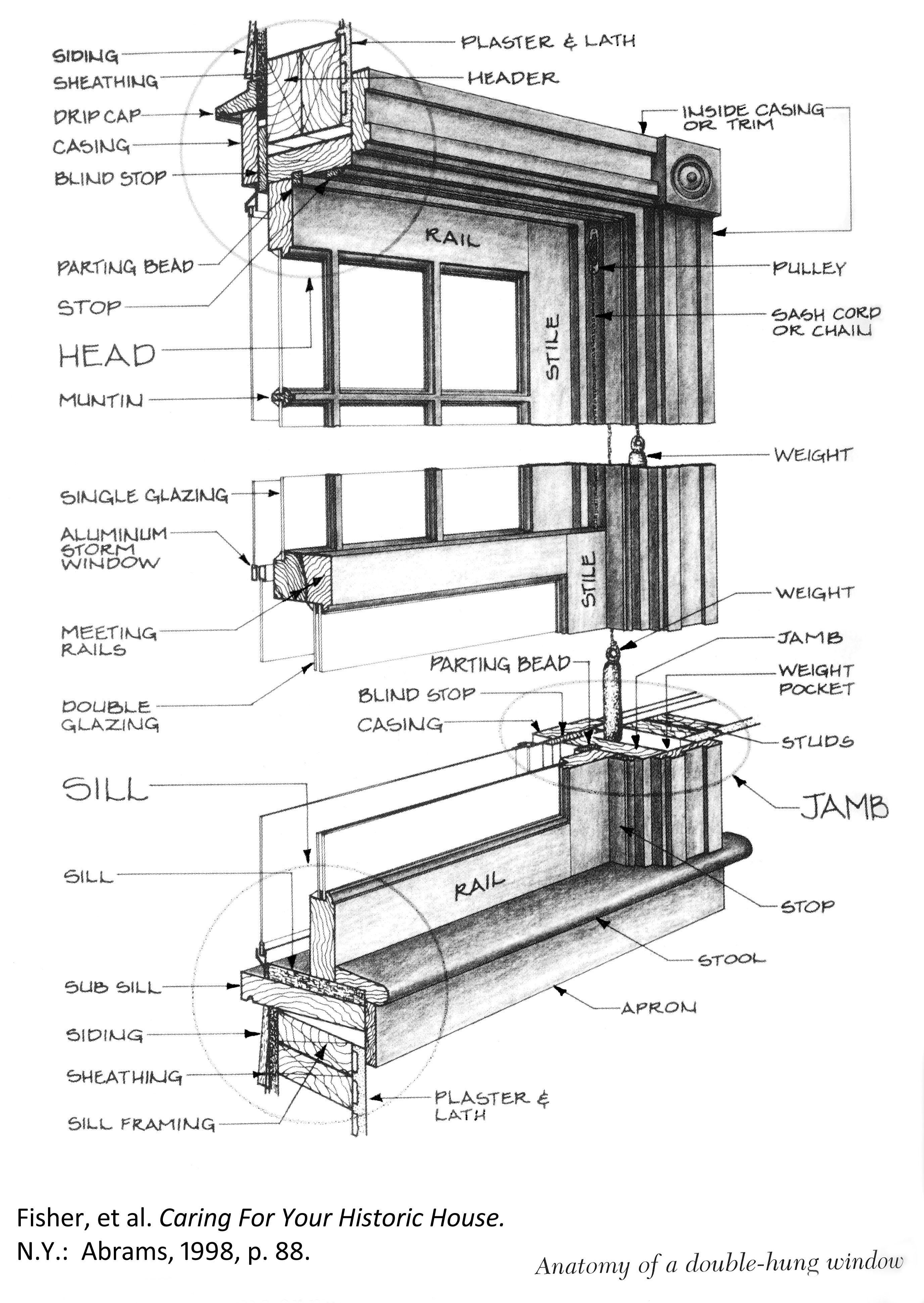 Building Materials Class Online Materials