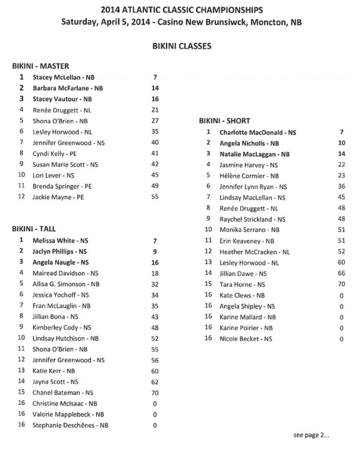 2014 Atlantic Classic Results