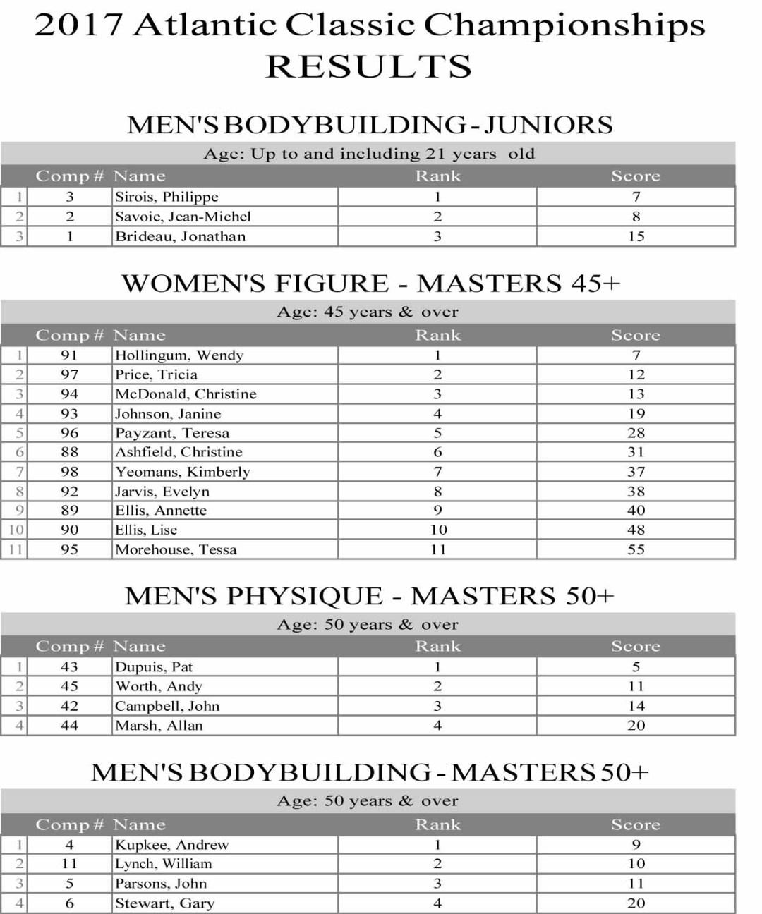 2017 Atlantic Classic Championships