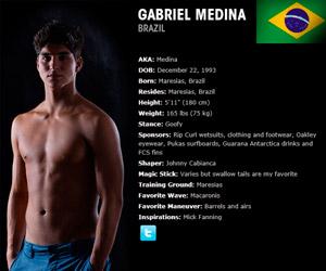 gabriel-medina-datasheet