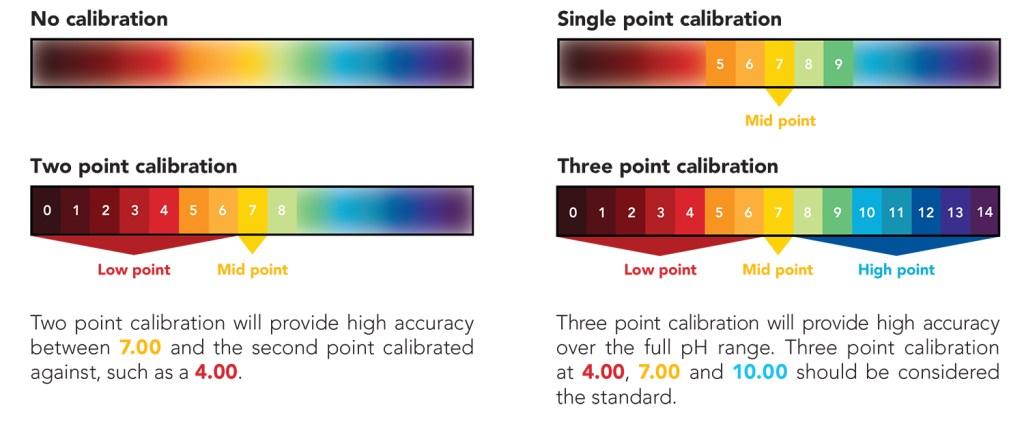 ph Probe Calibration Explained